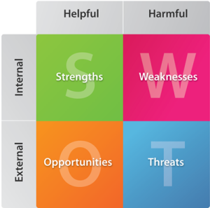 SWOT ANALYSIS & SMART PLAN