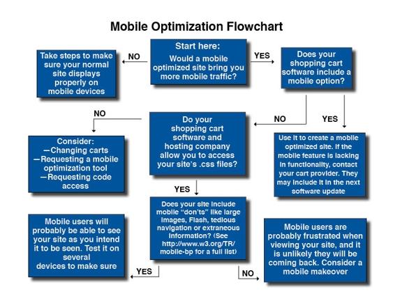 mobileflowchart