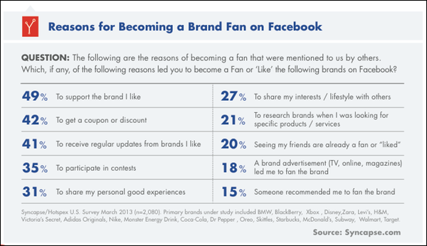 Why Do Consumers Become Facebook Fans?