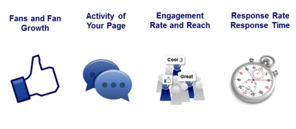 Average Facebook Engagement Metrics