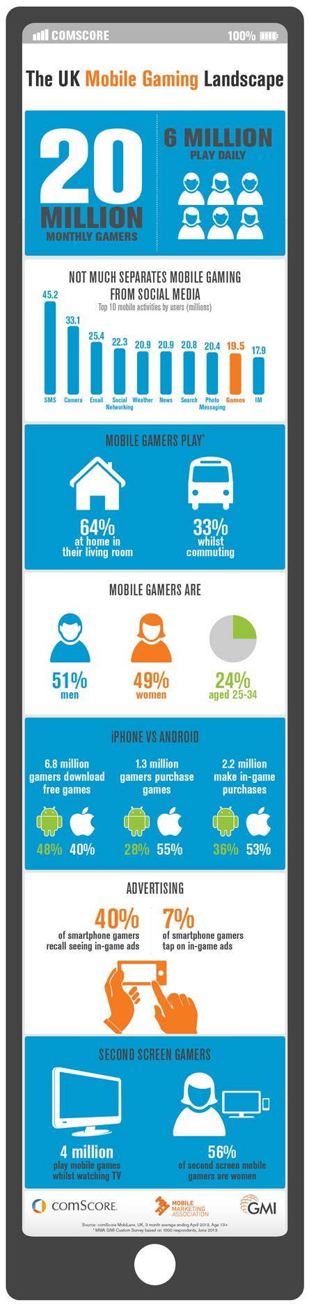 The UK Mobile Gaming Landscape