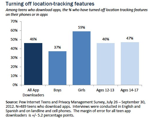 Teens and Mobile Apps Privacy