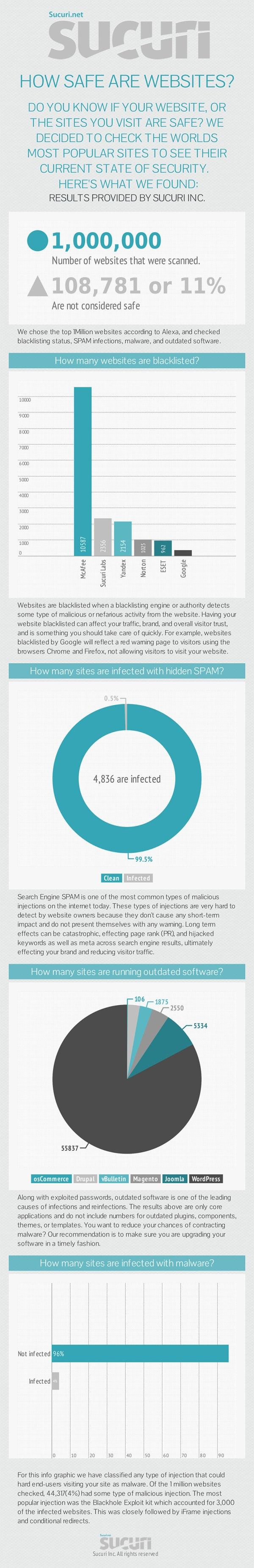 Alexa TOP Million Websites Found Not Safe