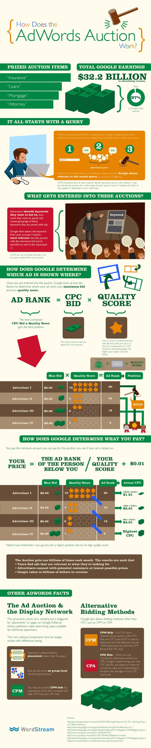 How Much Does Google Make from Advertising