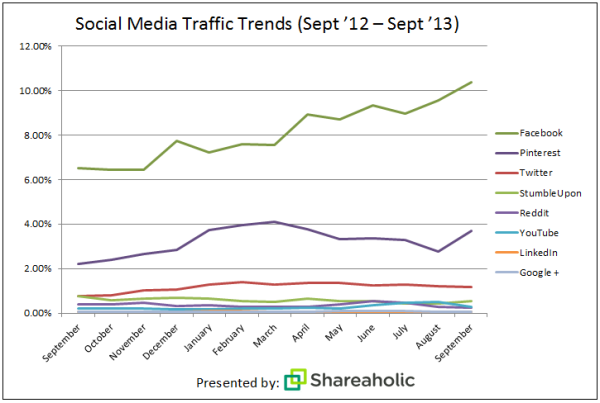 Google+ Drives A Fraction Of The Referral Traffic That Facebook, Pinterest & Twitter
