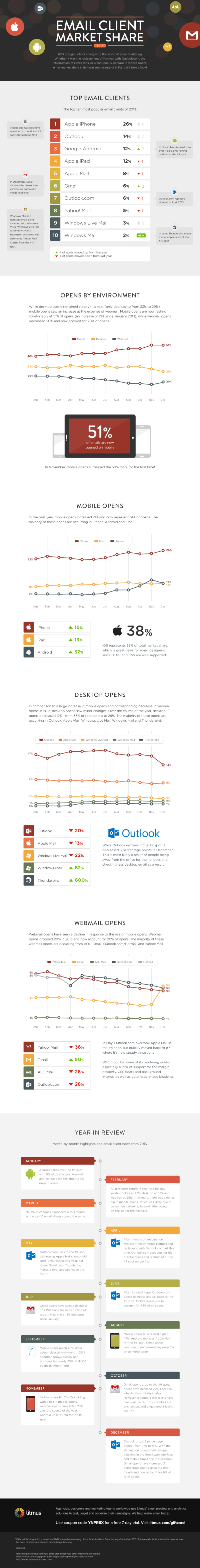 Email Client Market Share Infographic