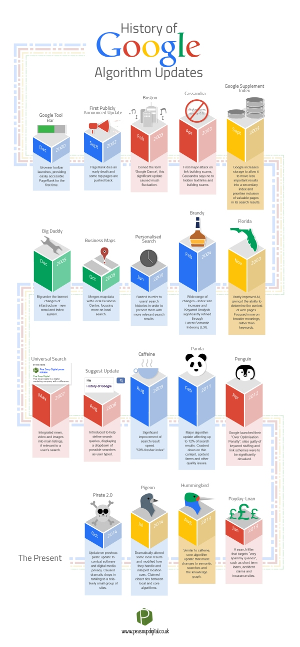 The History of Google Algorithm Updates